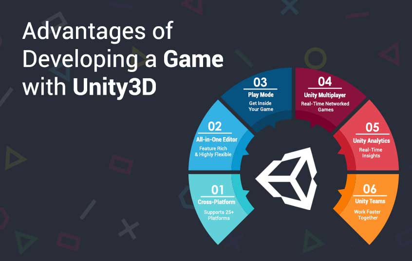How good is unity for game development? - Hire Unity Developer